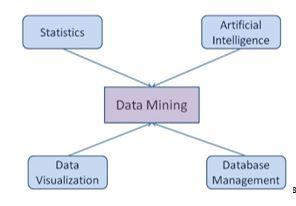 datamining1